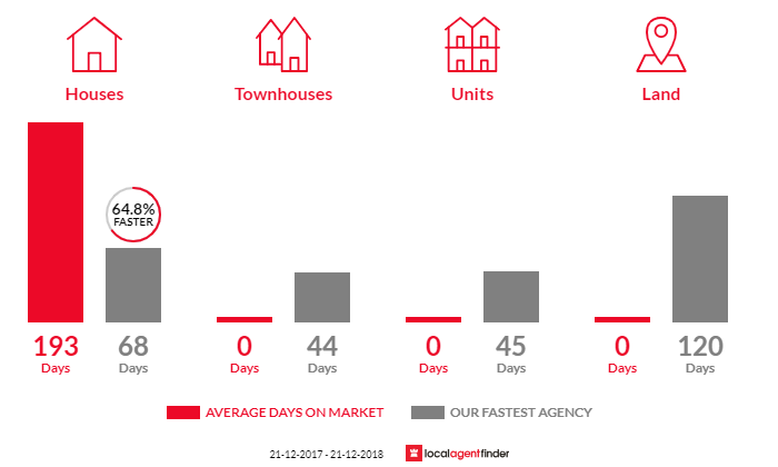 Average time to sell property in Ravenswood, VIC 3453