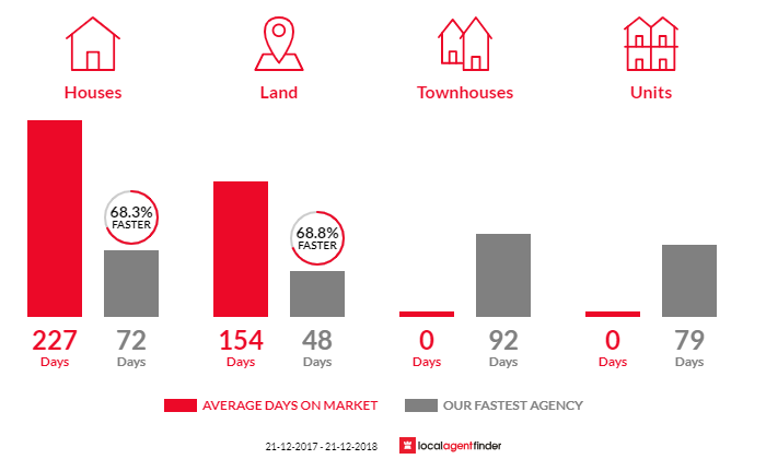 Average time to sell property in Rawson, VIC 3825
