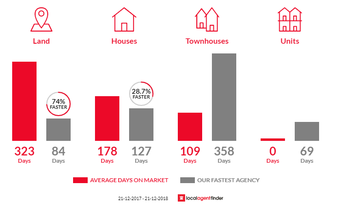 Average time to sell property in Raymond Island, VIC 3880
