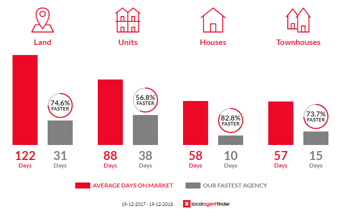 Average time to sell property in Raymond Terrace, NSW 2324