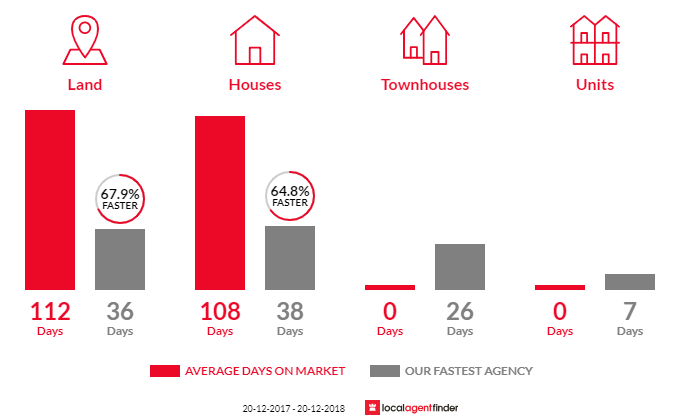 Average time to sell property in Razorback, NSW 2571