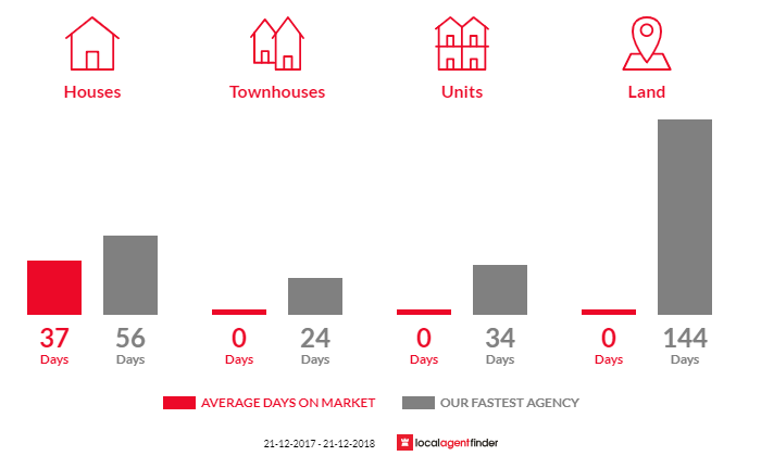 Average time to sell property in Recherche, TAS 7109