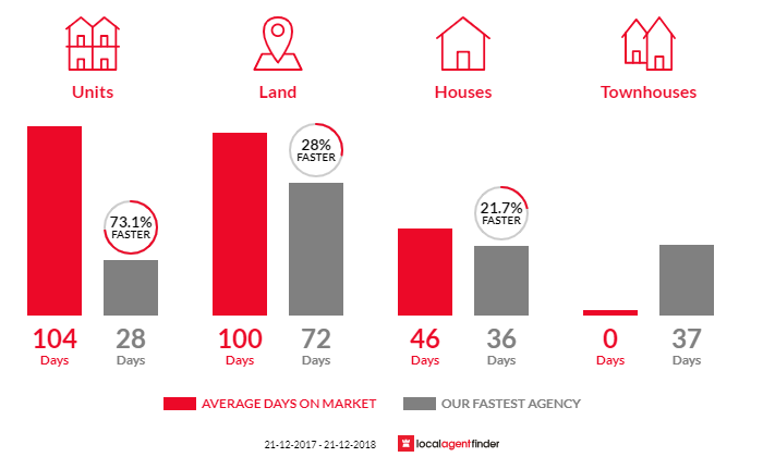 Average time to sell property in Red Cliffs, VIC 3496