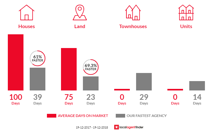 Average time to sell property in Red Head, NSW 2430