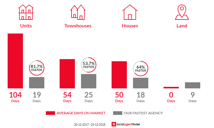 Average time to sell property in Red Hill, QLD 4059