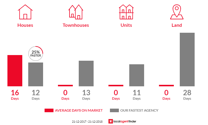 Average time to sell property in Red Hill South, VIC 3937