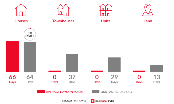 Average time to sell property in Red Rock, NSW 2456