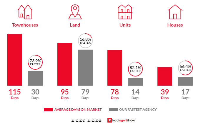 Average time to sell property in Redan, VIC 3350