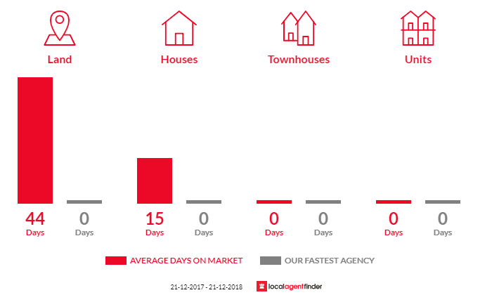 Average time to sell property in Redbank, VIC 3477