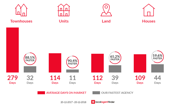 Average time to sell property in Redlynch, QLD 4870