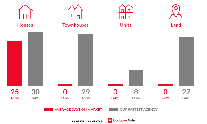 Average time to sell property in Reedy Creek, VIC 3658