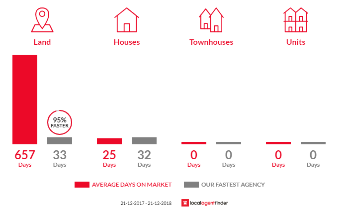 Average time to sell property in Reefton, VIC 3799
