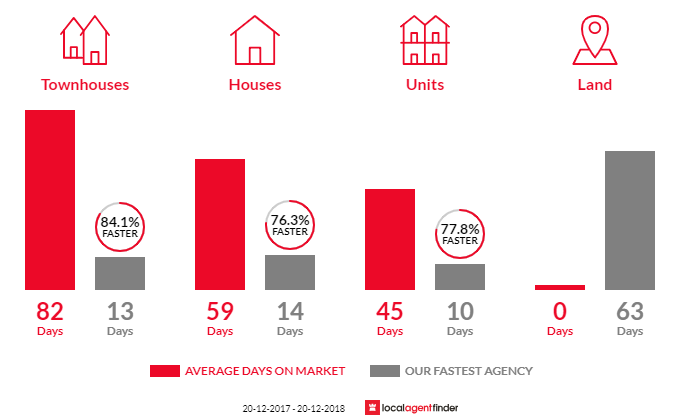 Average time to sell property in Regents Park, NSW 2143