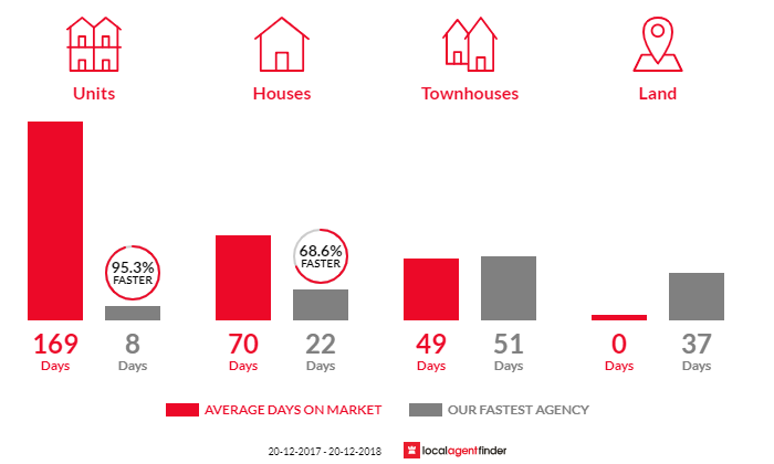 Average time to sell property in Regents Park, QLD 4118