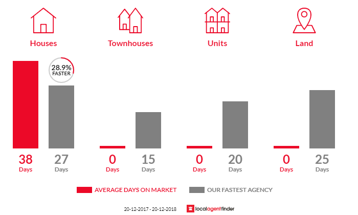 Average time to sell property in Regentville, NSW 2745