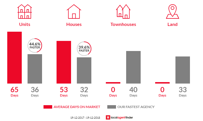 Average time to sell property in Reid, ACT 2612