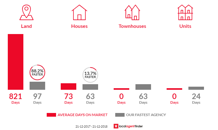 Average time to sell property in Reid, SA 5118