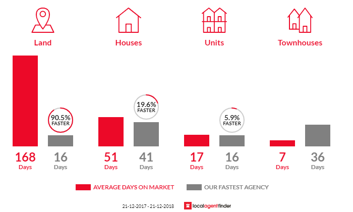 Average time to sell property in Renown Park, SA 5008