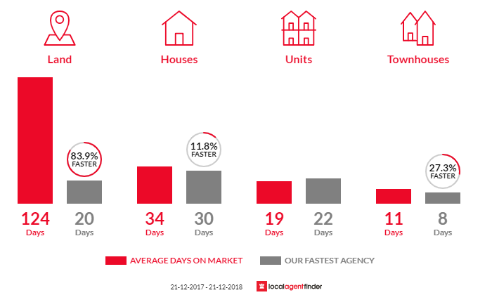 Average time to sell property in Research, VIC 3095