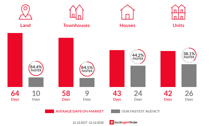 Average time to sell property in Reservoir, VIC 3073