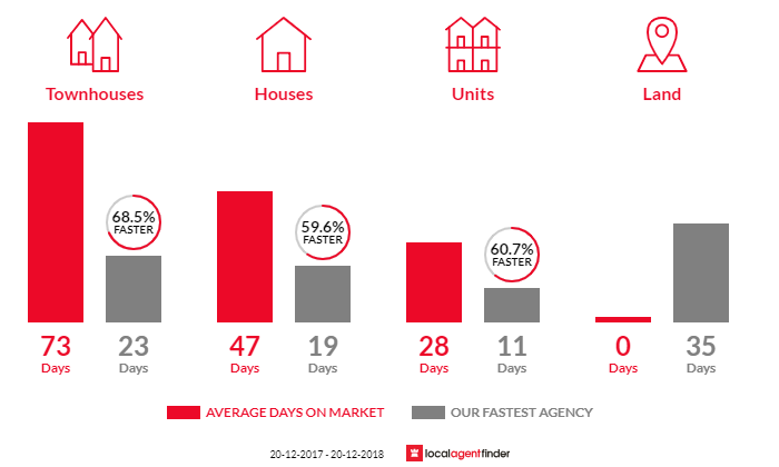 Average time to sell property in Revesby, NSW 2212