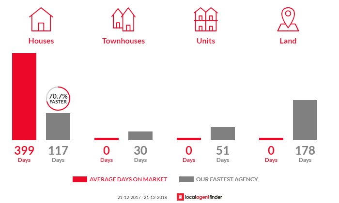 Average time to sell property in Reynolds Neck, TAS 7304