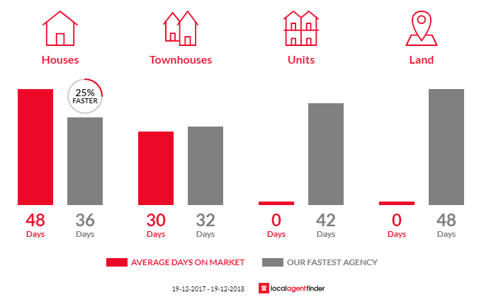 Average time to sell property in Richardson, ACT 2905