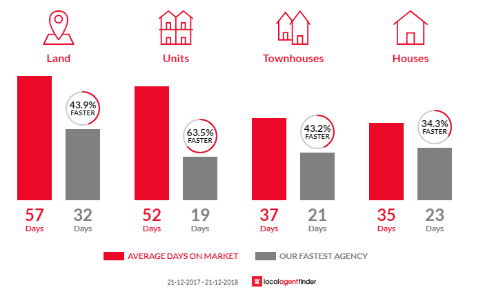 Average time to sell property in Richmond, VIC 3121
