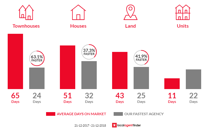 Average time to sell property in Richmond, TAS 7025
