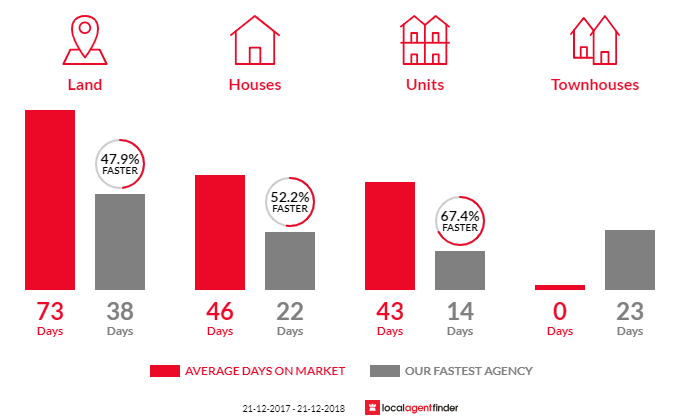 Average time to sell property in Riddells Creek, VIC 3431