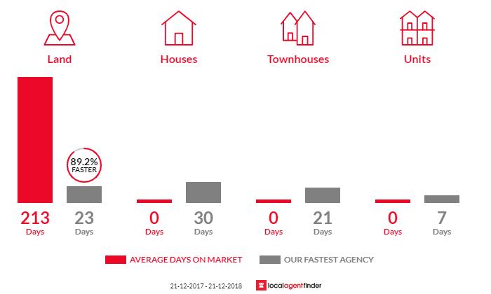 Average time to sell property in Ridgeway, TAS 7054