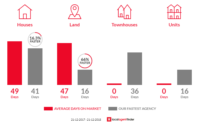 Average time to sell property in Ridleyton, SA 5008