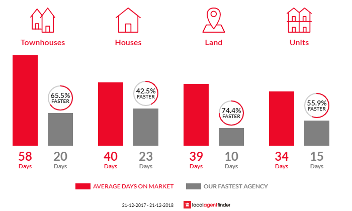 Average time to sell property in Ringwood East, VIC 3135