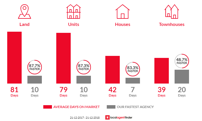 Average time to sell property in Ringwood North, VIC 3134