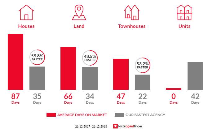 Average time to sell property in Ripley, QLD 4306