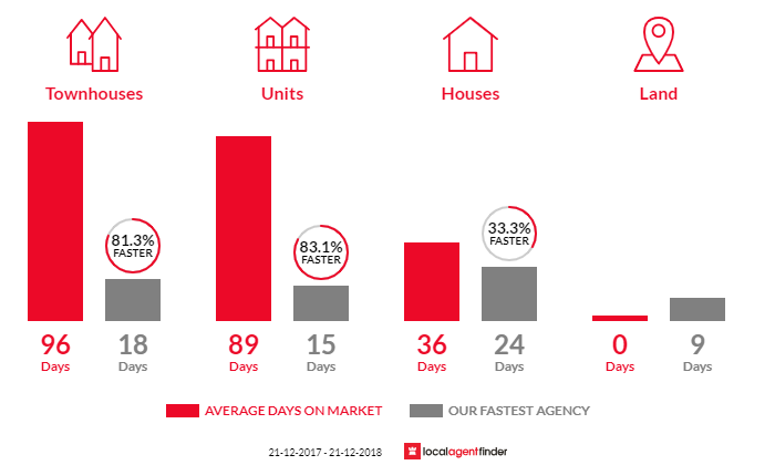 Average time to sell property in Rippleside, VIC 3215