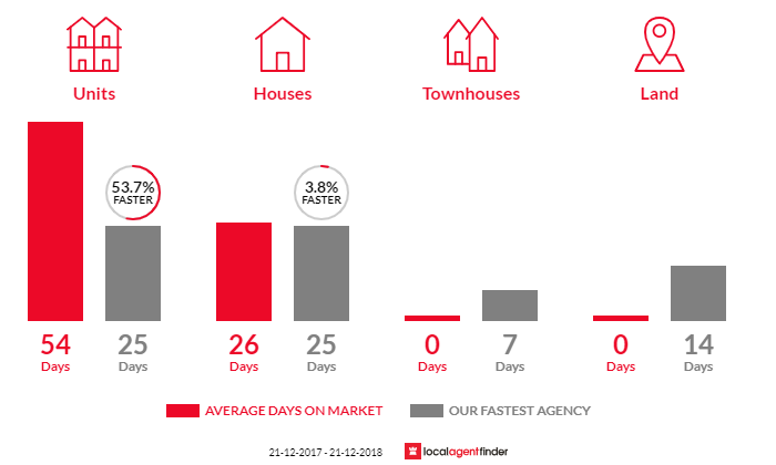 Average time to sell property in Ripponlea, VIC 3185