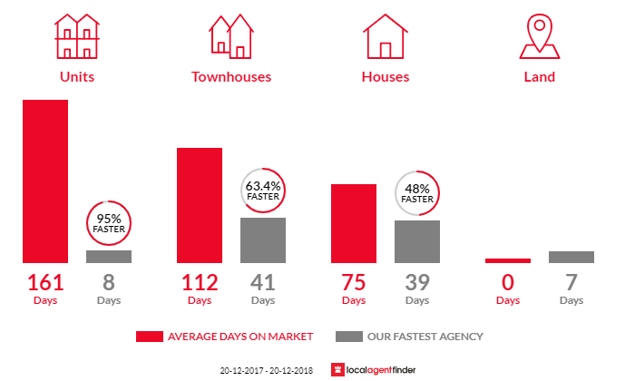 Average time to sell property in Riverhills, QLD 4074