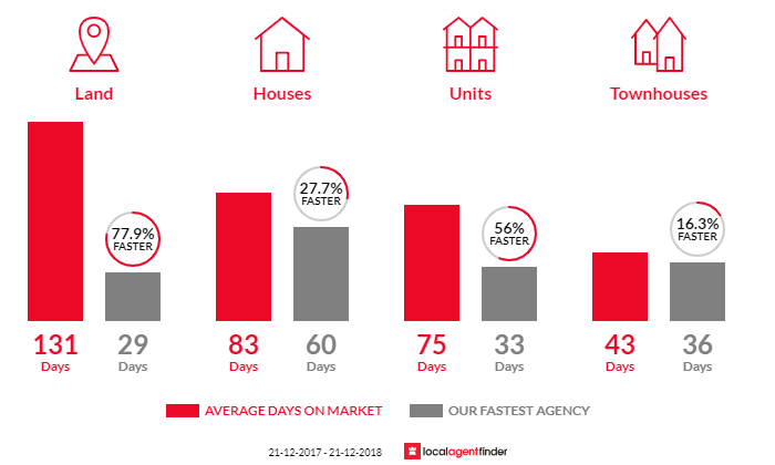 Average time to sell property in Riverton, WA 6148