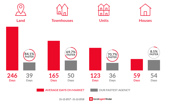 Average time to sell property in Rivervale, WA 6103