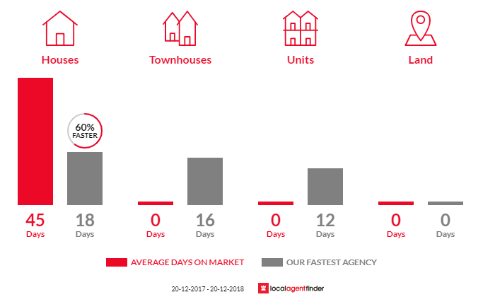 Average time to sell property in Riverview, NSW 2066