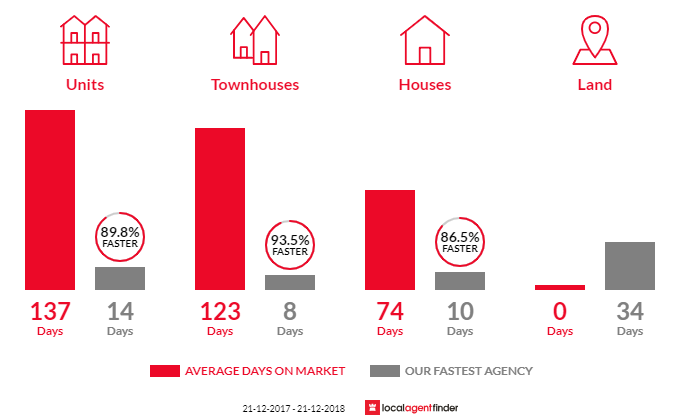 Average time to sell property in Robina, QLD 4226