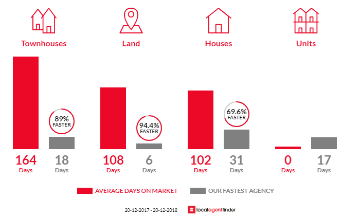 Average time to sell property in Rochedale, QLD 4123