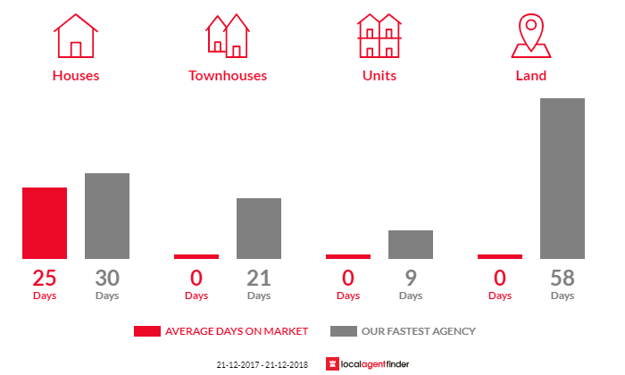 Average time to sell property in Roches Beach, TAS 7170