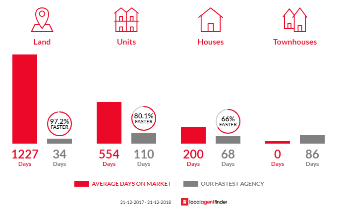 Average time to sell property in Rochester, VIC 3561