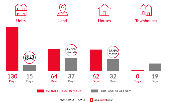 Average time to sell property in Rockbank, VIC 3335