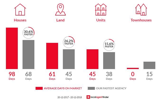 Average time to sell property in Rockville, QLD 4350