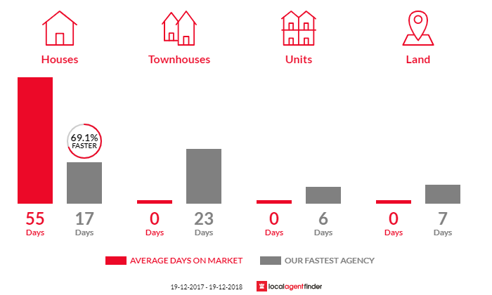Average time to sell property in Rocky Point, NSW 2259