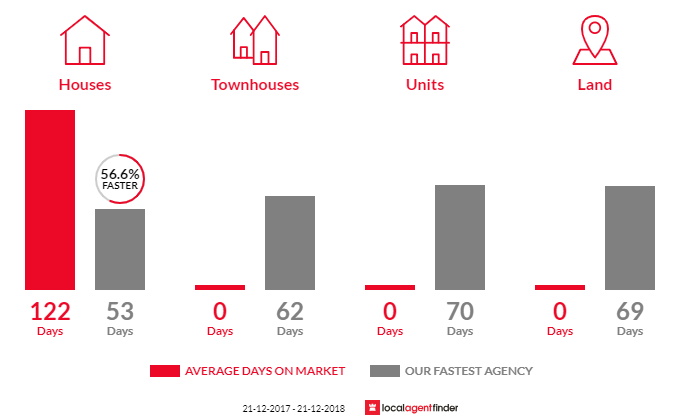 Average time to sell property in Rokeby, VIC 3821