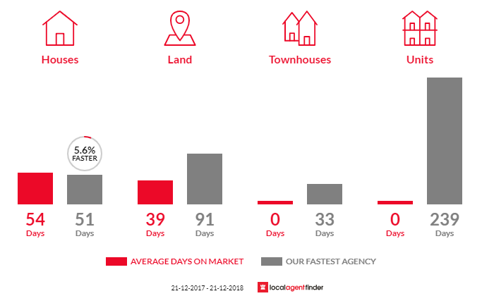 Average time to sell property in Rokewood, VIC 3330